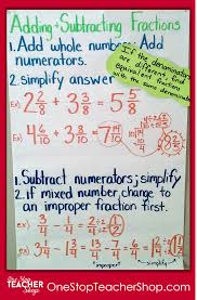 Equivalent Fractions Anchor Chart 4th Grade My Not So Pinteresty Anchor Charts One Stop Teacher Shop