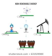 Chart On Renewable And Nonrenewable Resources Non Renewable Resources Images Stock Photos Vectors