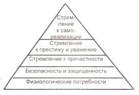 Реферат Мотивация деятельности com Банк рефератов  Смысл такого иерархического построения заключается в том что приоритетны для человека потребности более низких уровней и это сказывается на его мотивации