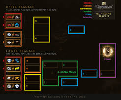 ti5 bracket color coded by weekday dota2
