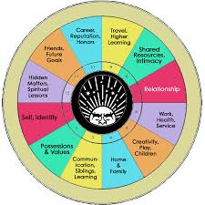 Beautiful Astrology Chart Houses Of The Horoscope Astrology Houses Astrology