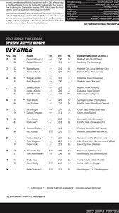 Iowa Hawkeyes Depth Chart