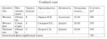 Реферат База данных com Банк рефератов сочинений  База данных