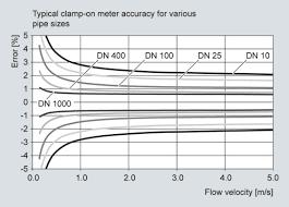 Ultrasonic Flow Sensor Fss200 For Sitrans Fs220 Industry