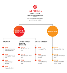 Genting Malaysia Berhad Should You Invest Updated For