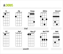 Printable Ukulele Chord Chart For Beginners Right Ukulele Chord Chart All Chords 2019