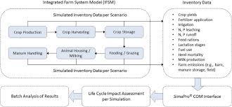 Ijm Organization Chart Analysis Of Beneficial Management Practices To Mitigate
