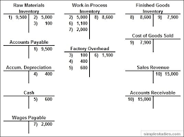 Accounts Receivable T Chart T Chart Accounting Example Printables And Charts Within T