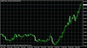 Forex Trading Strategy 17 Trading Off The Daily Chart