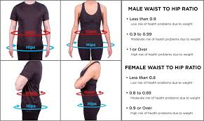 Healthy Waist Size Chart Detailed Obesity Waist Measurement Chart Health And Weight