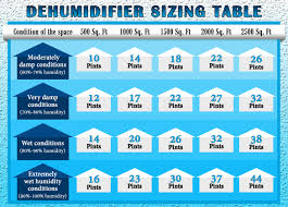 Top 10 Desiccant Dehumidifiers Dec 2019 Reviews Buyers