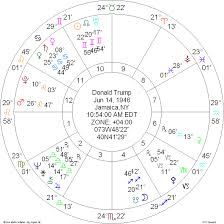 Shakira Birth Chart Uncategorized Heavenly Messages By Melissa Page 3