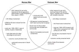 Articles Of Confederation And Constitution Venn Diagram Civil War North Vs South Venn Diagram Shared By Szzljy