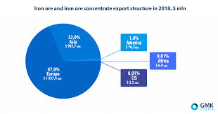 Ore Path Steelmakers Switched Iron Ore Exports From Asia To