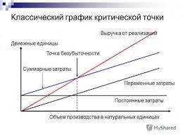 Анализ переменных затрат курсовая Курсовая работа по дисциплине Комплексный анализ хозяй Прибыльность переменных затрат