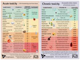 Ld50 Chart Measures Of Toxicity Thoughtscapism