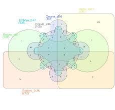 Venn Euler Diagram Problems Venn Euler Upset Visualize Overlaps In Datasets The Node