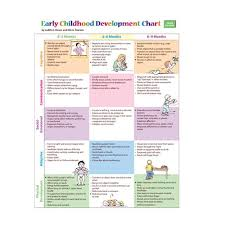 Stages Of Language Development Chart Early Child Development Stages Early Childhood Development