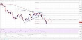 Cardano Price Chart Cardano Price Forecast Ada Usd To Decline Further Towards