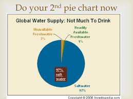 Pie Chart Of Freshwater And Saltwater Some Amazing Pie Charts Ppt Download