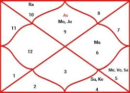 My Vedic Astrology Chart Birth Chart Making Construction Of A Chart