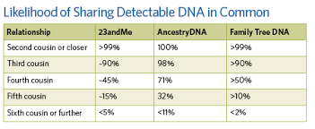 Genetic Family Tree Dna Solutions Genealogical Vs Genetic Family Trees Family Tree