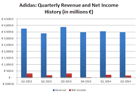 Adidas Company Revenue Leukos