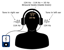 Binaural Frequency Chart Do Binaural Beats Work Psysci Co
