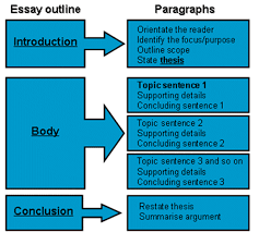 five paragraph essay etur s esl portfolio
