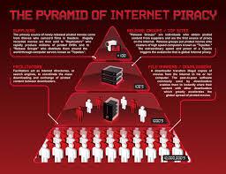 The Pyramid Of Internet Piracy Visual Ly