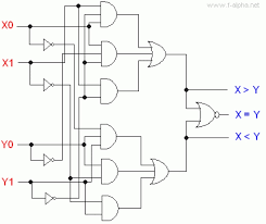 2 bit magnitude comparator logic diagram the wiring diagram f alpha experiment 5 2 bit magnitude comparator wiring diagram