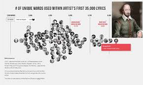 Wu Tang Clan Has Bigger Vocabulary Than Shakespeare