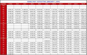 Army Retirement Pay Chart 16 Detailed Usmc Pay Grade