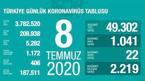 SON DAKİKA HABERİ: Sağlık Bakanı Koca 8 Temmuz Çarşamba koronavirüs  tablosunu açıkladı! İşte vaka sayısının arttığı iller - Son Dakika Haberleri