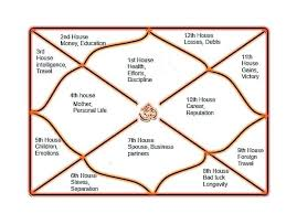 Astrology Houses Chart The Basic Meaning Of The Astrological Houses