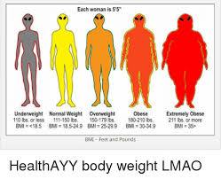 Underweight Normal Overweight Obese Chart Each Woman Is 55 Underweight Normal Weight Overweight Obese