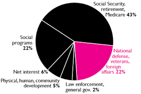 Pie Chart Of Where Tax Dollars Go Where Your Income Tax Money Really Goes Wrl Pie Chart