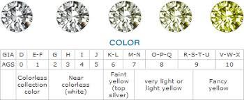 Color Grading Of A Diamond