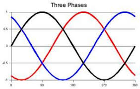 three phase electric power one voltage cycle of a three phase system