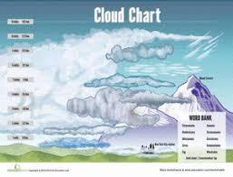 Cloud Chart Worksheet Education Com