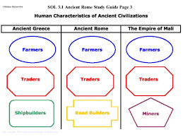 Hellenistic Culture And Roman Culture Venn Diagram Answers Ancient Greece And Rome Ppt