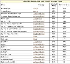 Light Beer Calorie Chart Www Bedowntowndaytona Com