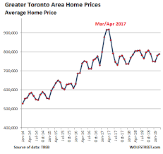The Most Splendid Housing Bubbles In Canada Deflate Wolf