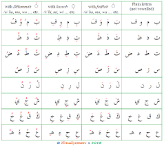 Arabic Letters And Sounds Chart The Arabic Alphabetical System Arabic Language Blog