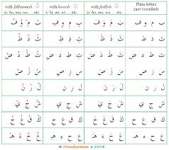 The Arabic Alphabetical System Arabic Language Blog