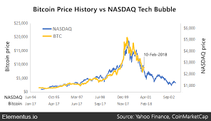 Bitcoin Value Chart History How Bitcoin Compares To Historical Market Bubbles