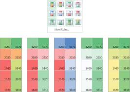heatmap in excel create a heat map using excel s conditional formatting peltier