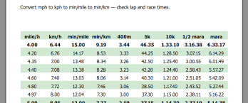 Kph Conversion To Mph Chart Running Speed And Pace Chart Marathon Pace Chart