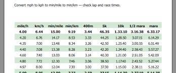 Mph Chart Treadmill Running Speed And Pace Chart Marathon Pace Chart