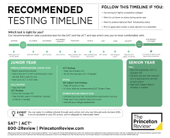 your act and sat testing timeline the princeton review recommended testing timeline